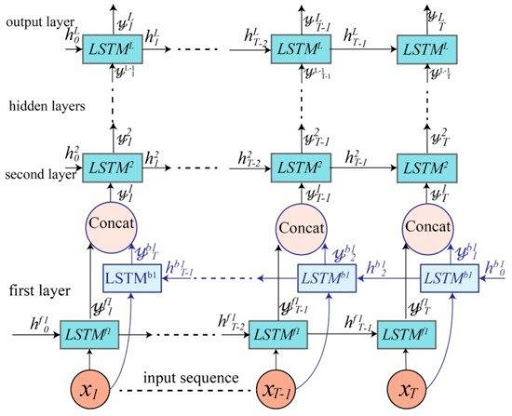 Cascaded Bidirectional and Undirectional LSTM Based DRNN Model Diagram