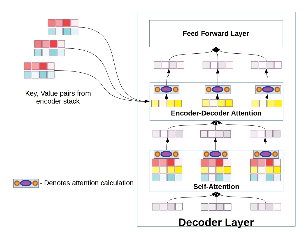 Decoder layer, differing from encoder layers in the addition of a encoder-decoder attention sub-layer