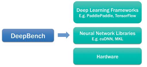 DeepBench evaluating competing hardware platforms