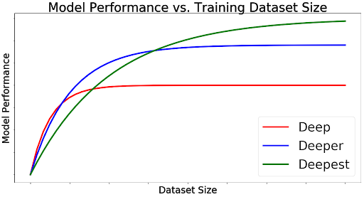 model-performance-vs-training-dataset-size.png