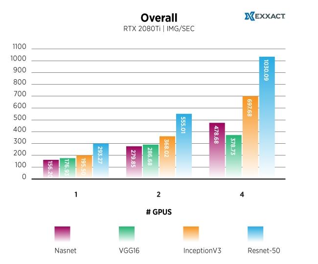 Overall4-TF-RTX2080Ti-Charts.jpg