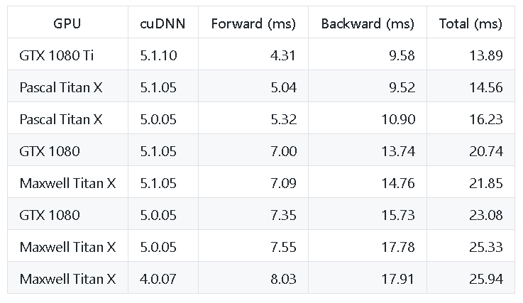 Table of AlexNet performance with GPUs