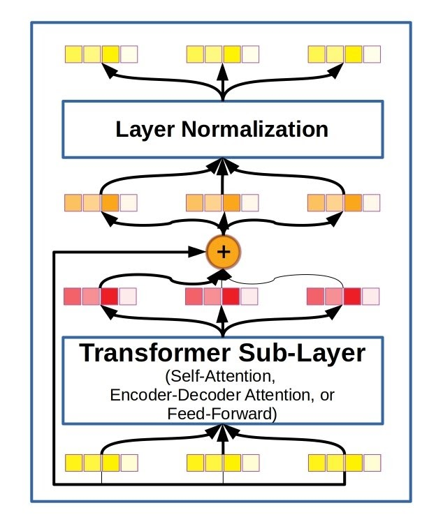 Diagram of residual connections and layer normalization
