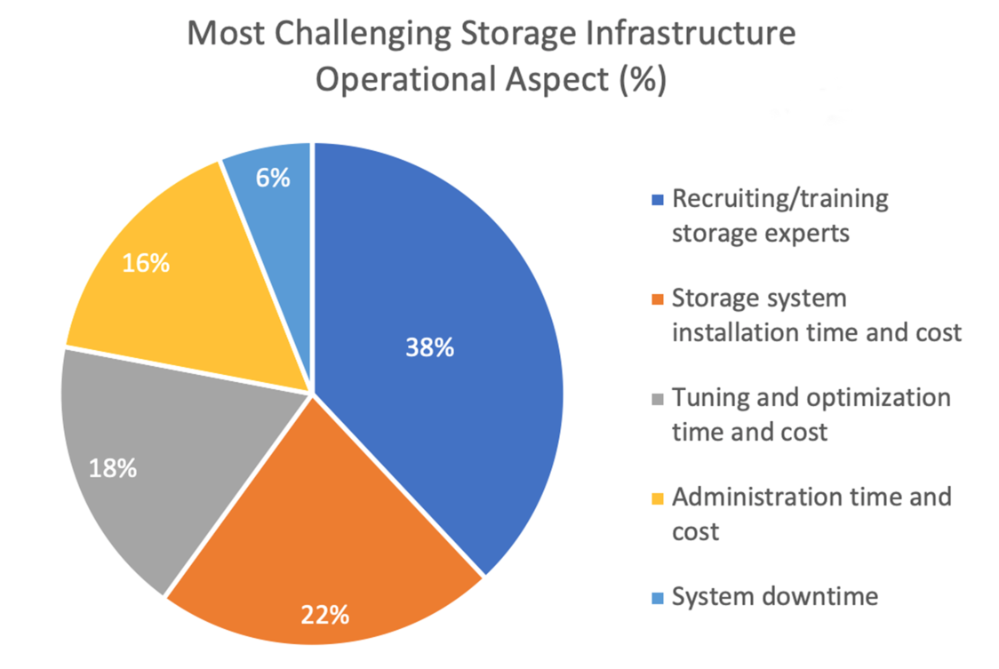 Challenging Infrastructure Issues for HPC Storage