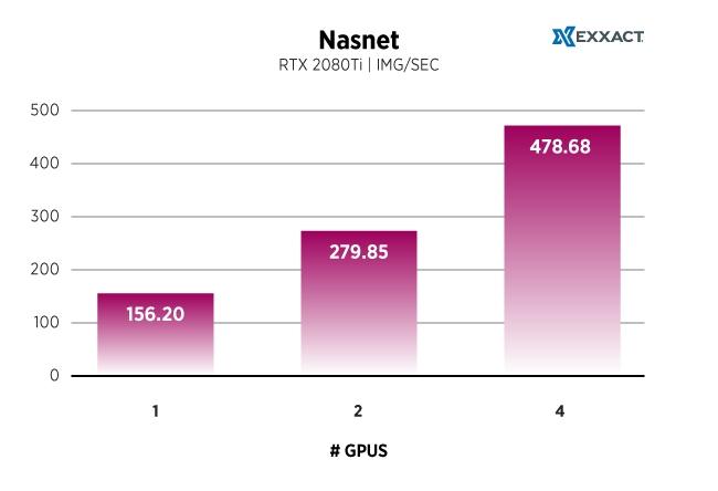 Nasnet_TF-RTX2080Ti-Chart.jpg