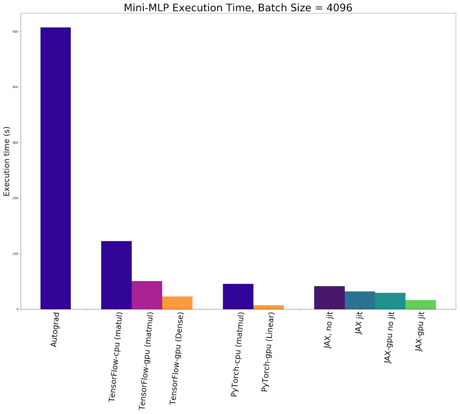 Execution times for 10,000 updates with a batch size of 4096