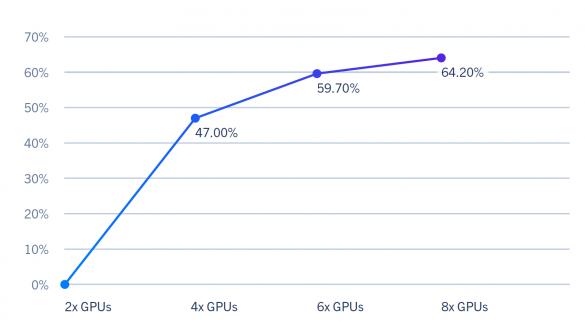 relion multi GPU