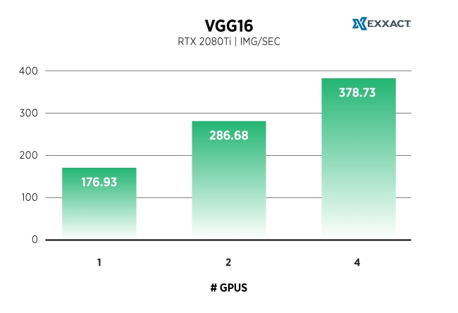 VGG16_TF-RTX2080Ti-Chart.jpg