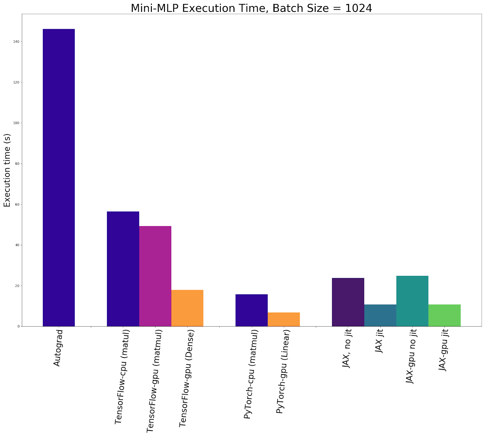 Execution times for 10,000 updates with a batch size of 1024