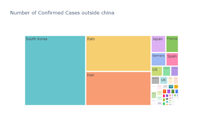 Coronavirus Number of Confirmed Cases Outside China