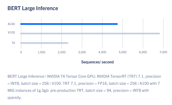 a100-bert-large-inference.png