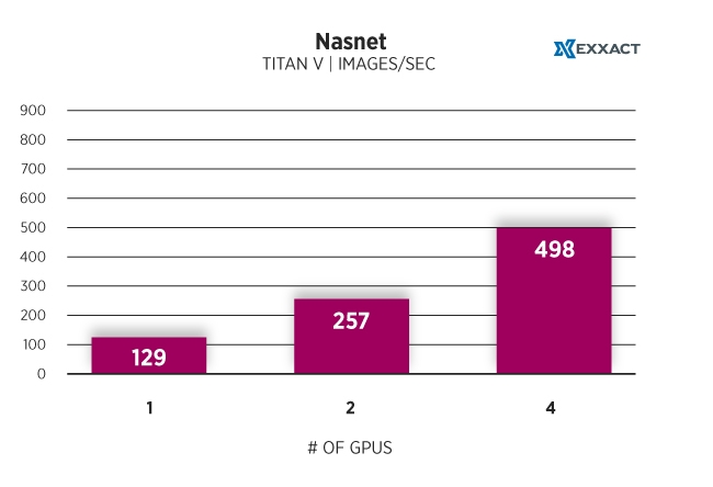 TITAN-V-Nasnet.jpg