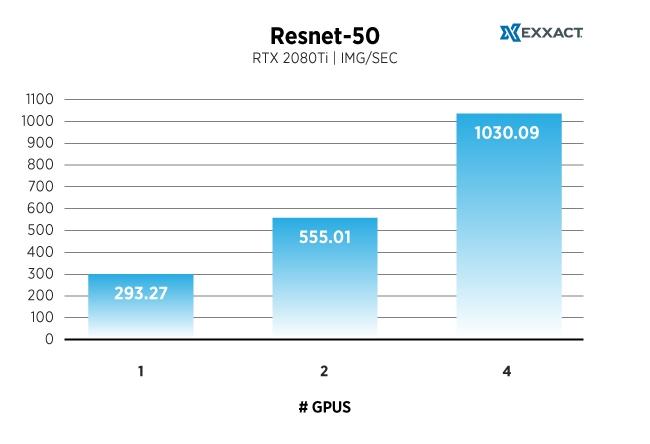 Resnet-50_TF-RTX2080Ti-Chart.jpg