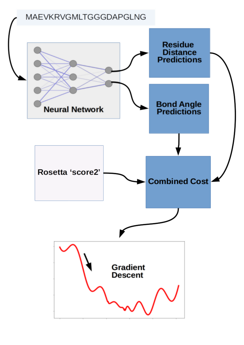 graph of Gradient Descent on Deep Learning Scores