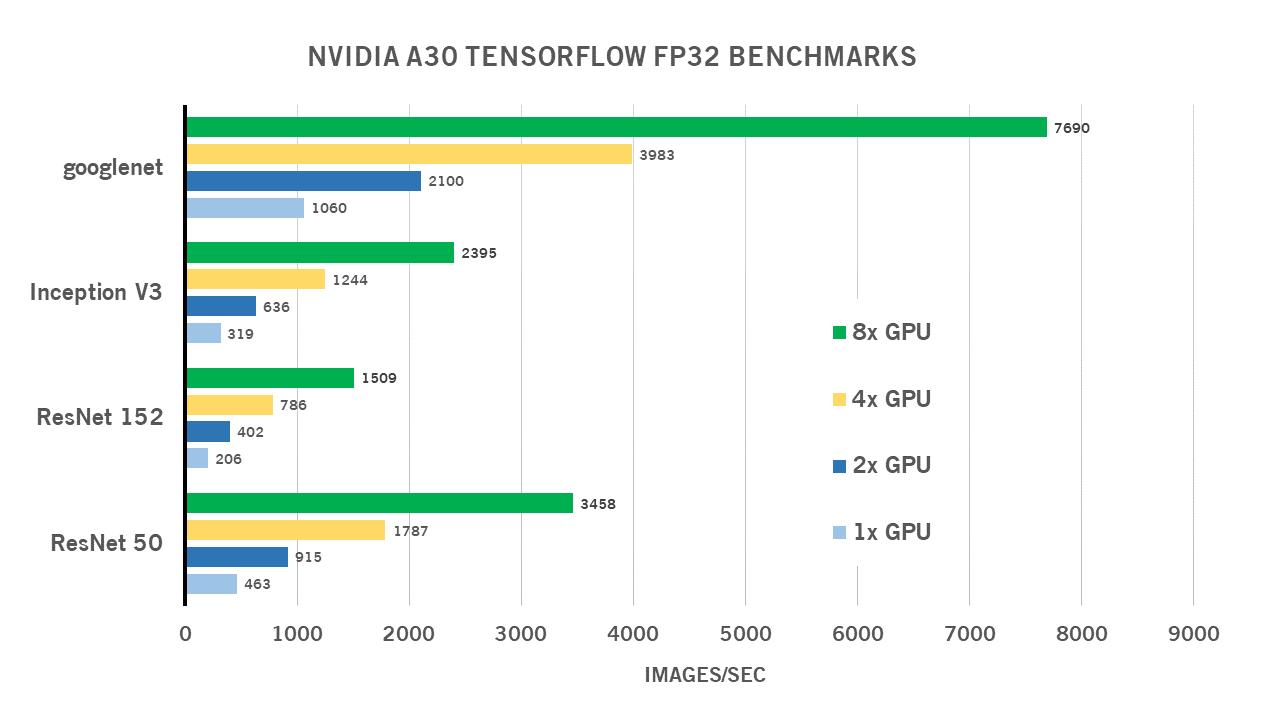 FP32 NVIDIA A30 Benchmarks