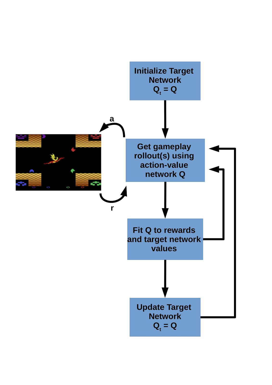 Deepmind's Gaming Streak | DQN in a nutshell | Exxact