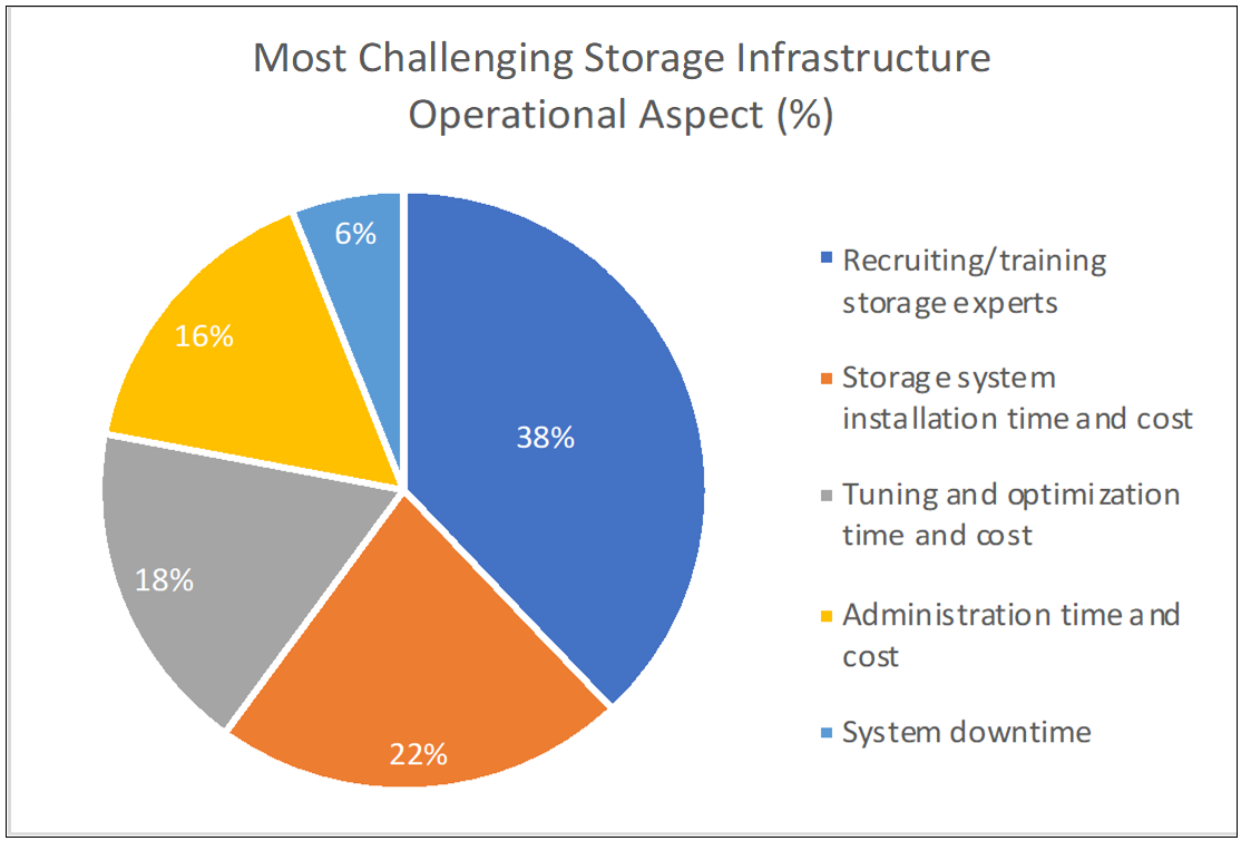 Most Challenging Storage Infrastructure Operational Aspects