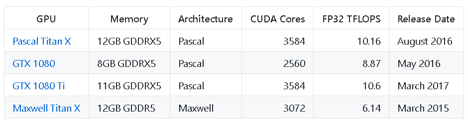 A table of Benchmarked GPUs
