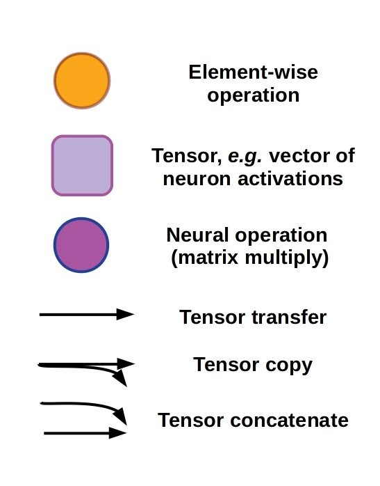 The diagram key to recurrent neural network