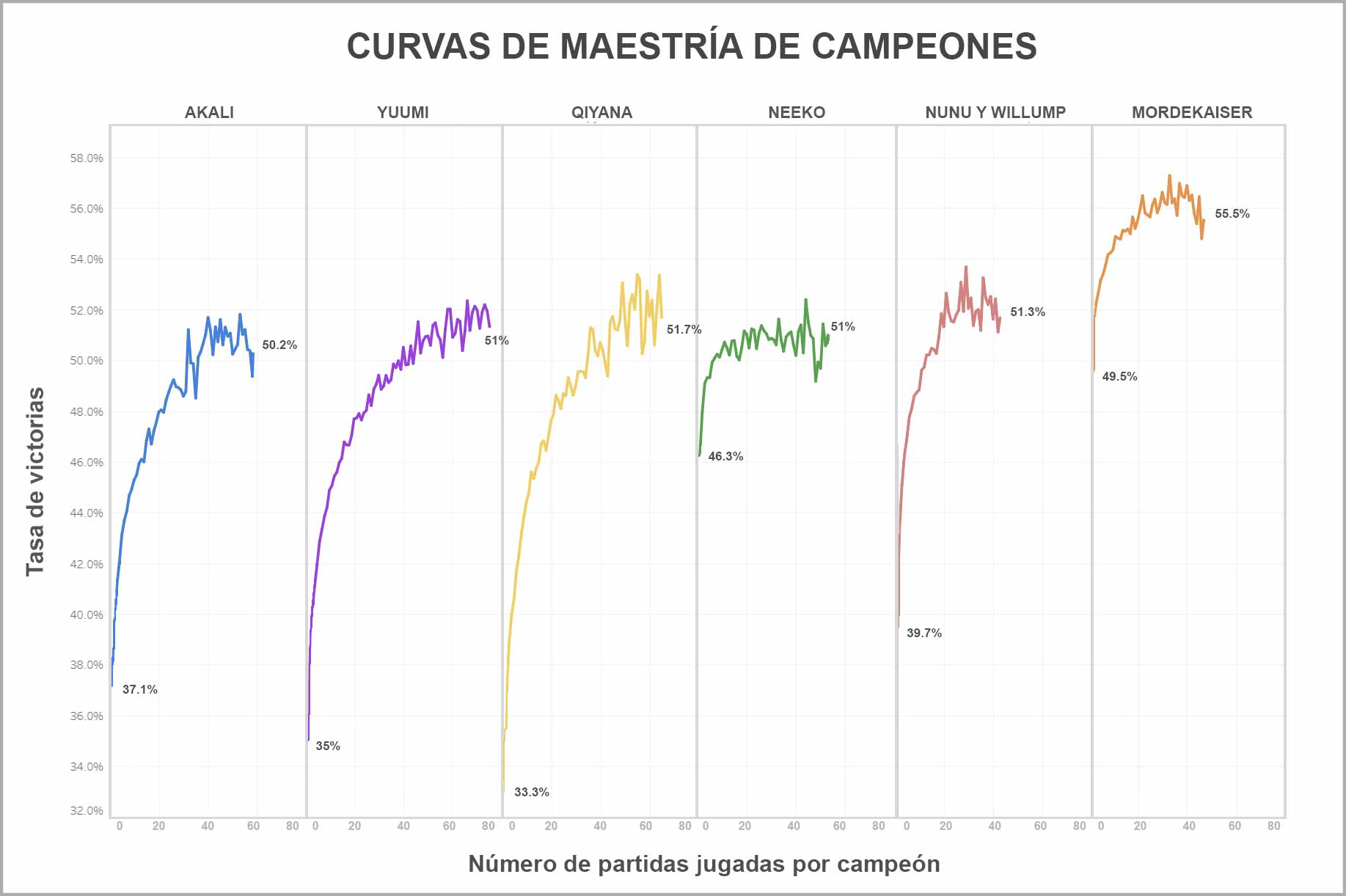 Ask_Riot_Mastery_Curves_For_Loc_LATAM.jpg