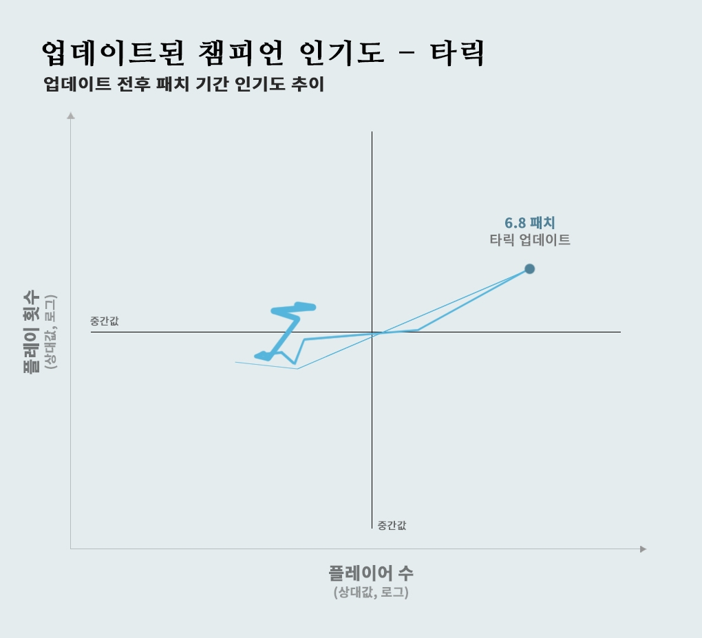 KO_Taric_graph-updatedchamps-taric_ko_KR_8nj7psq2sia0l6czvc10.jpg