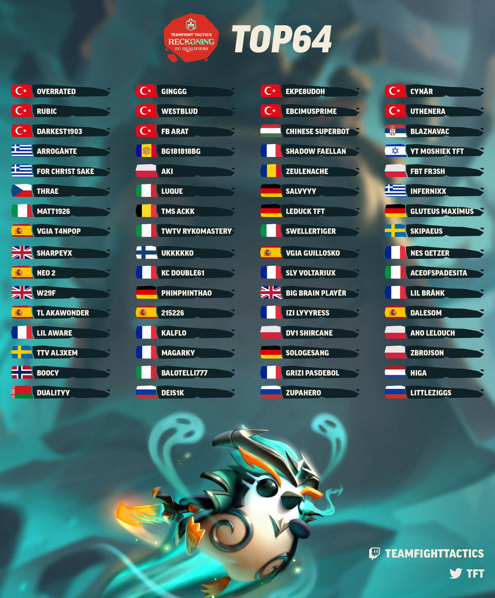 TFT-Championship-EU-Article-2-Top64.jpg