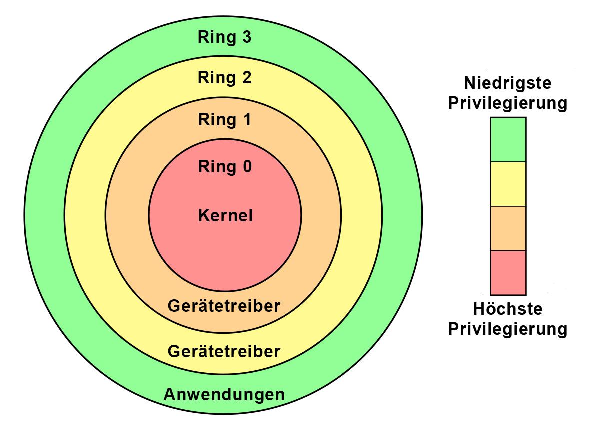 For_Loc_Kernel_Drivers-ger.jpg