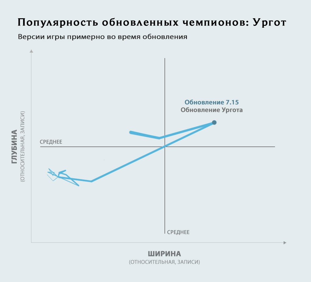 3_graph-updatedchamps_RU_Urgot_b025y7kzk2adr27f2u0b.jpg