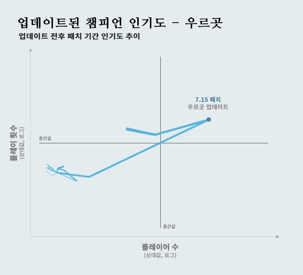 KO_Urgot_graph-updatedchamps-urgot_ko_KR_qlfhzo5vmgtexi9017eq.jpg