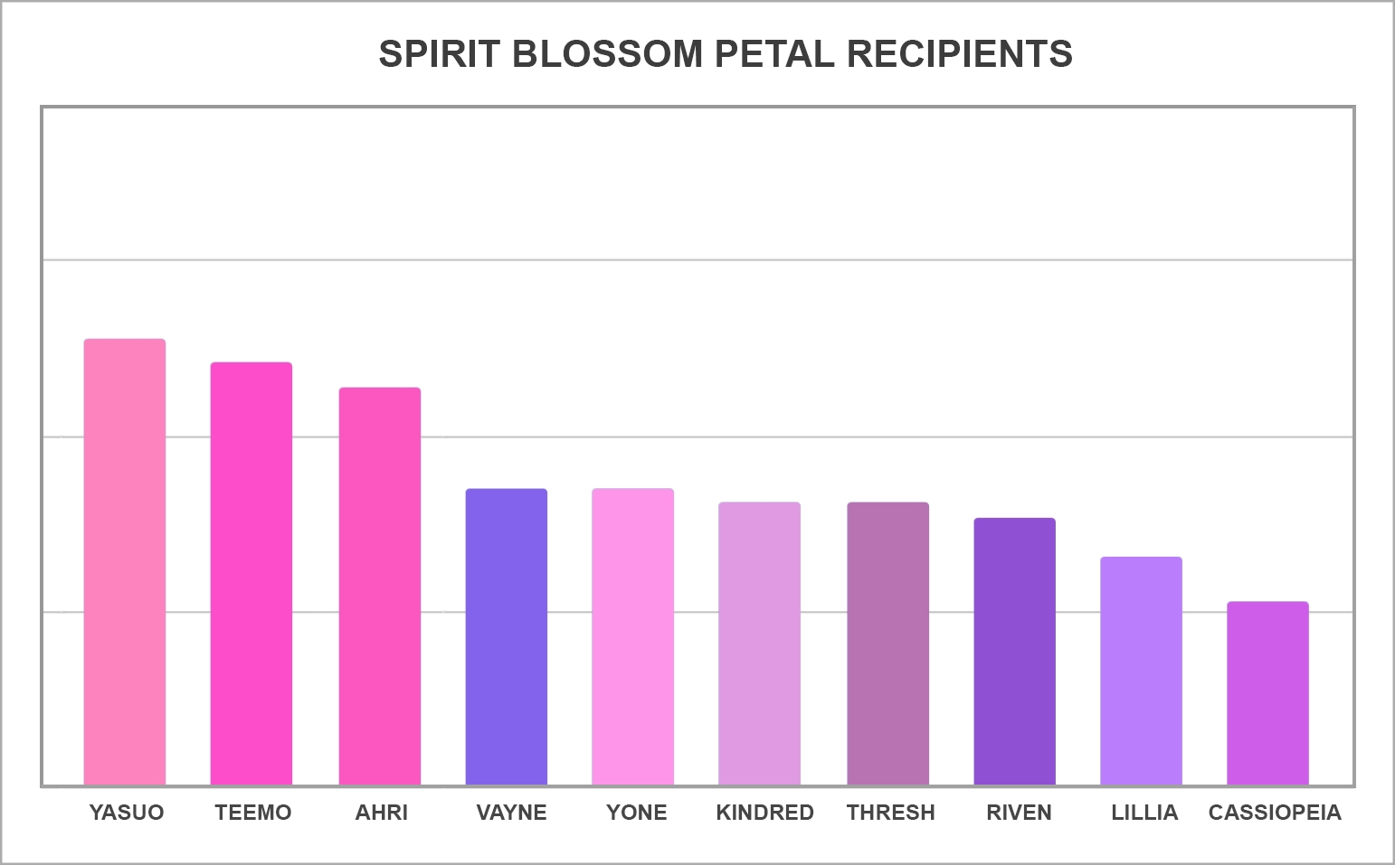 Spirit_Blossom_Petal_Recipients_Graph.jpg