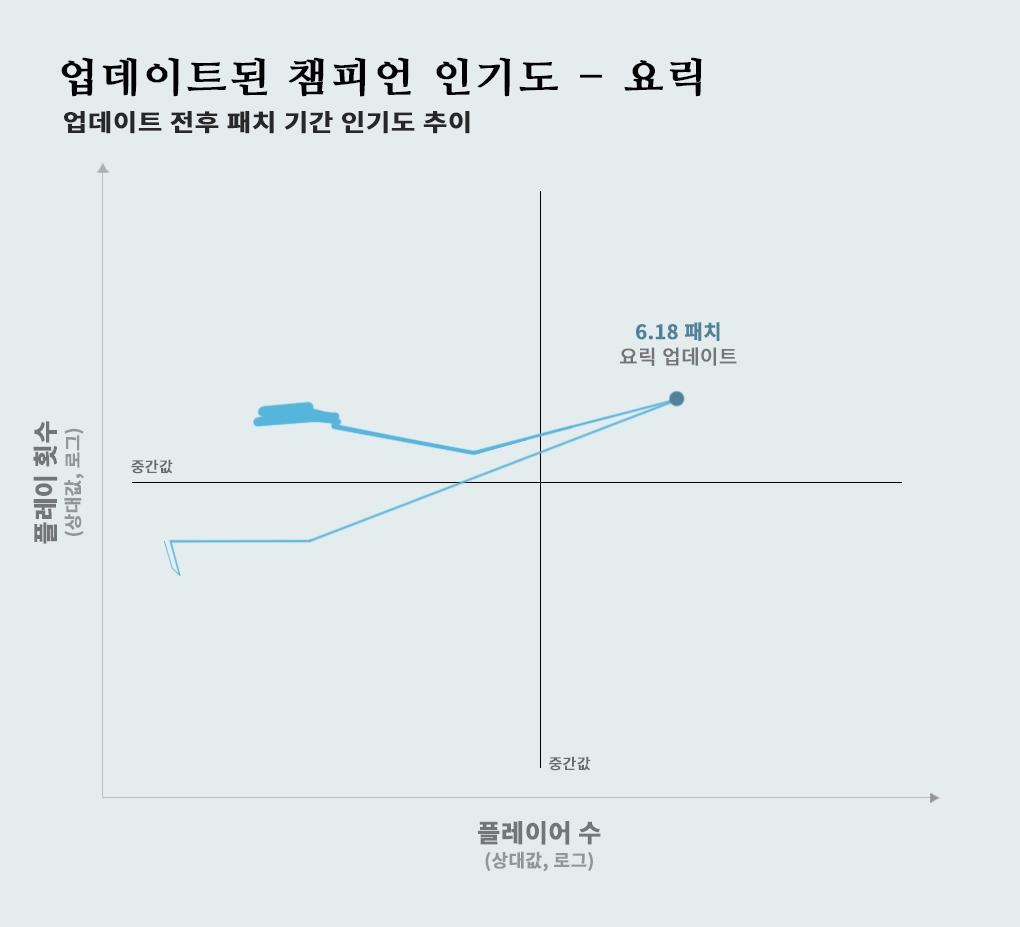 KO_P_Fix_graph-updatedchamps-yorick_ko_KR_heayit6kd2cv24kb7um4.jpg