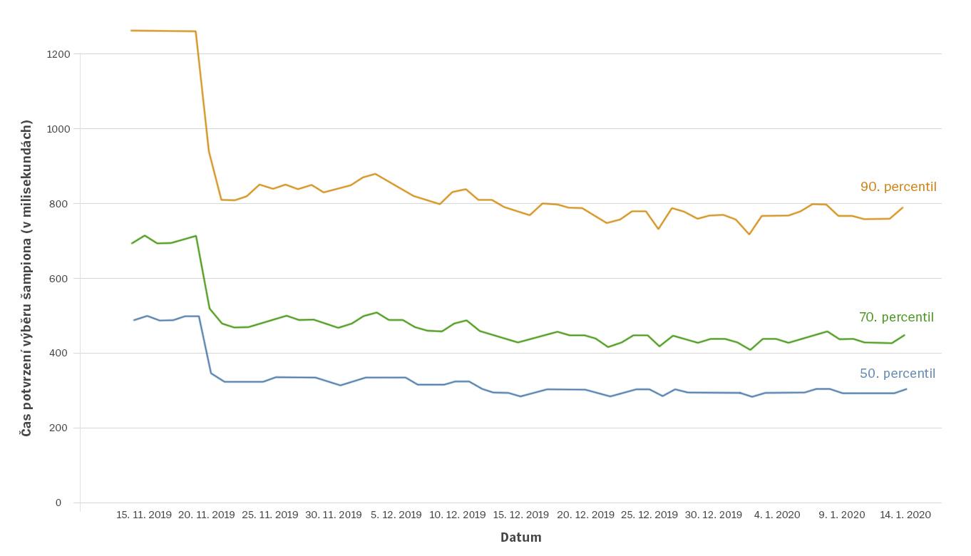 2Client-Cleanup-Blog-1-Charts-cze.jpg