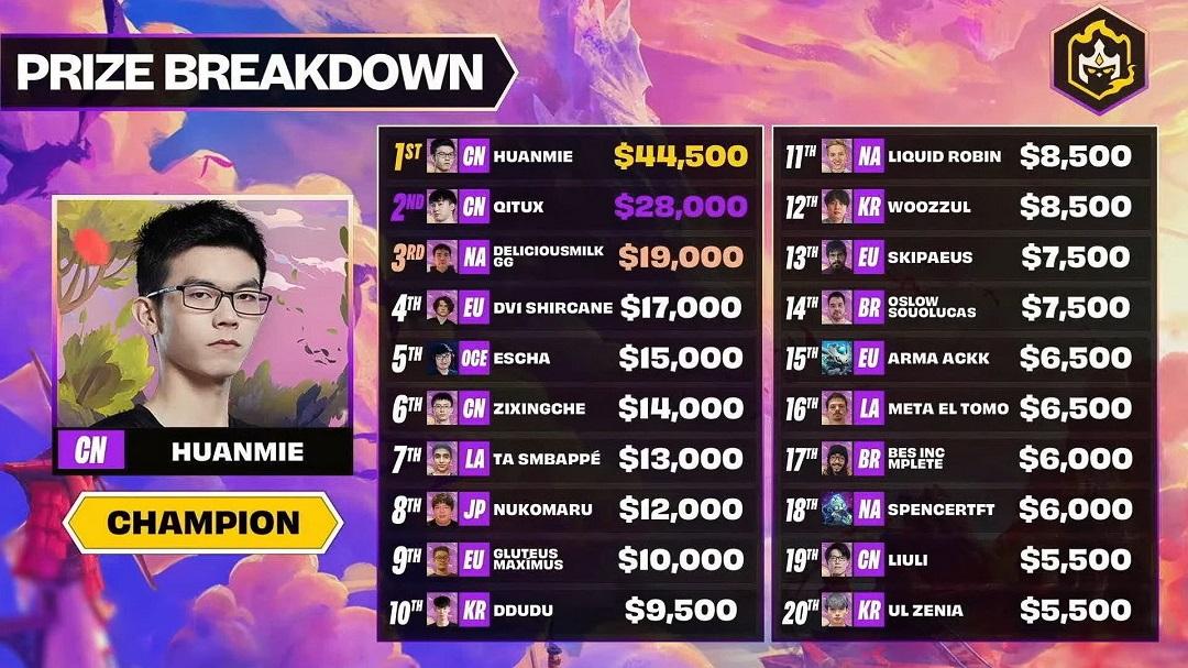 TFT_Set_5_Championship_Prize_Breakdown_211004.jpg