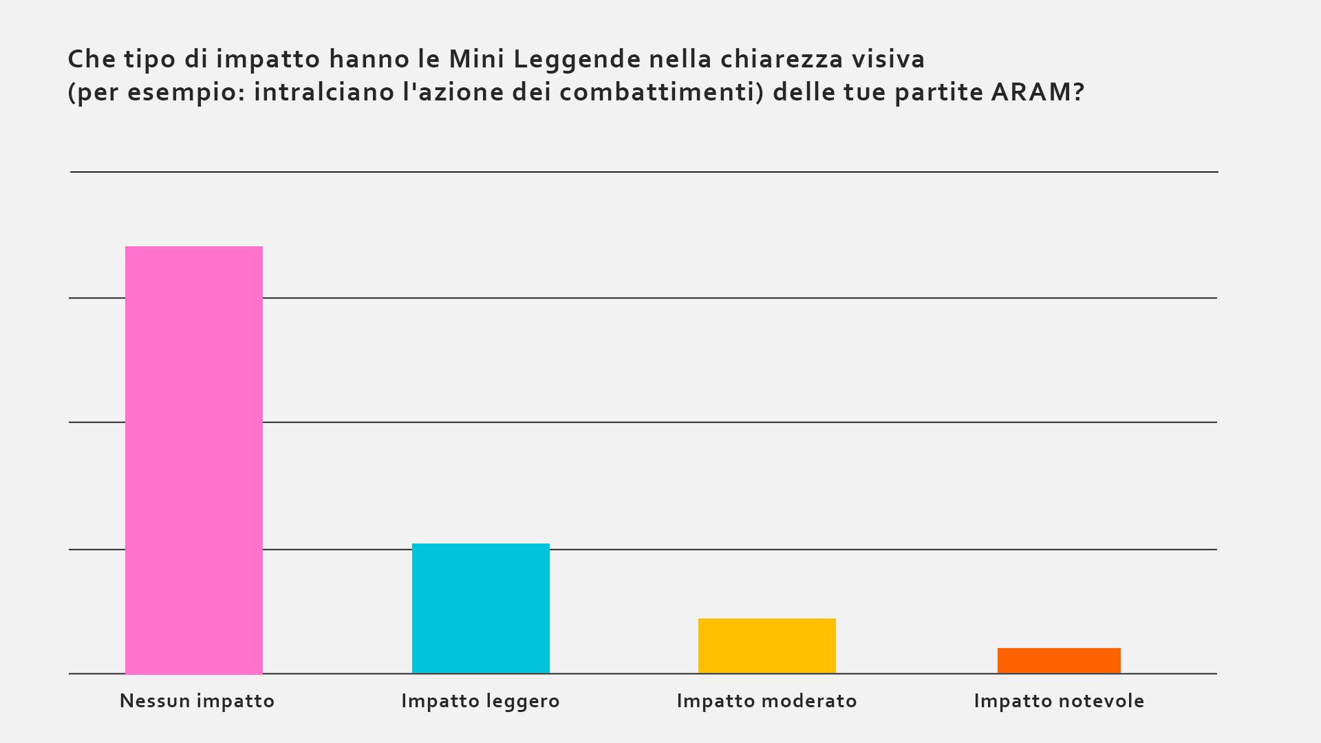 it_it_Visual-Clarity-Graph.jpg