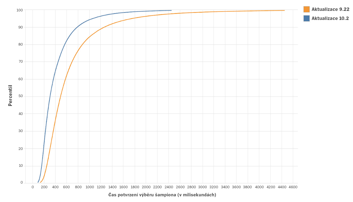 Client-Cleanup-Blog-1-Charts-cze.jpg