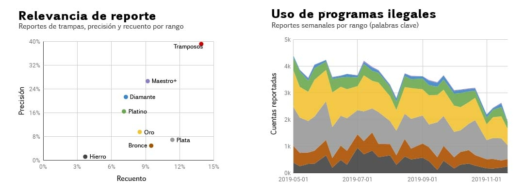 03_Report_Relevance_and_Scripting_Reports_by_Rank_LATAM.jpg