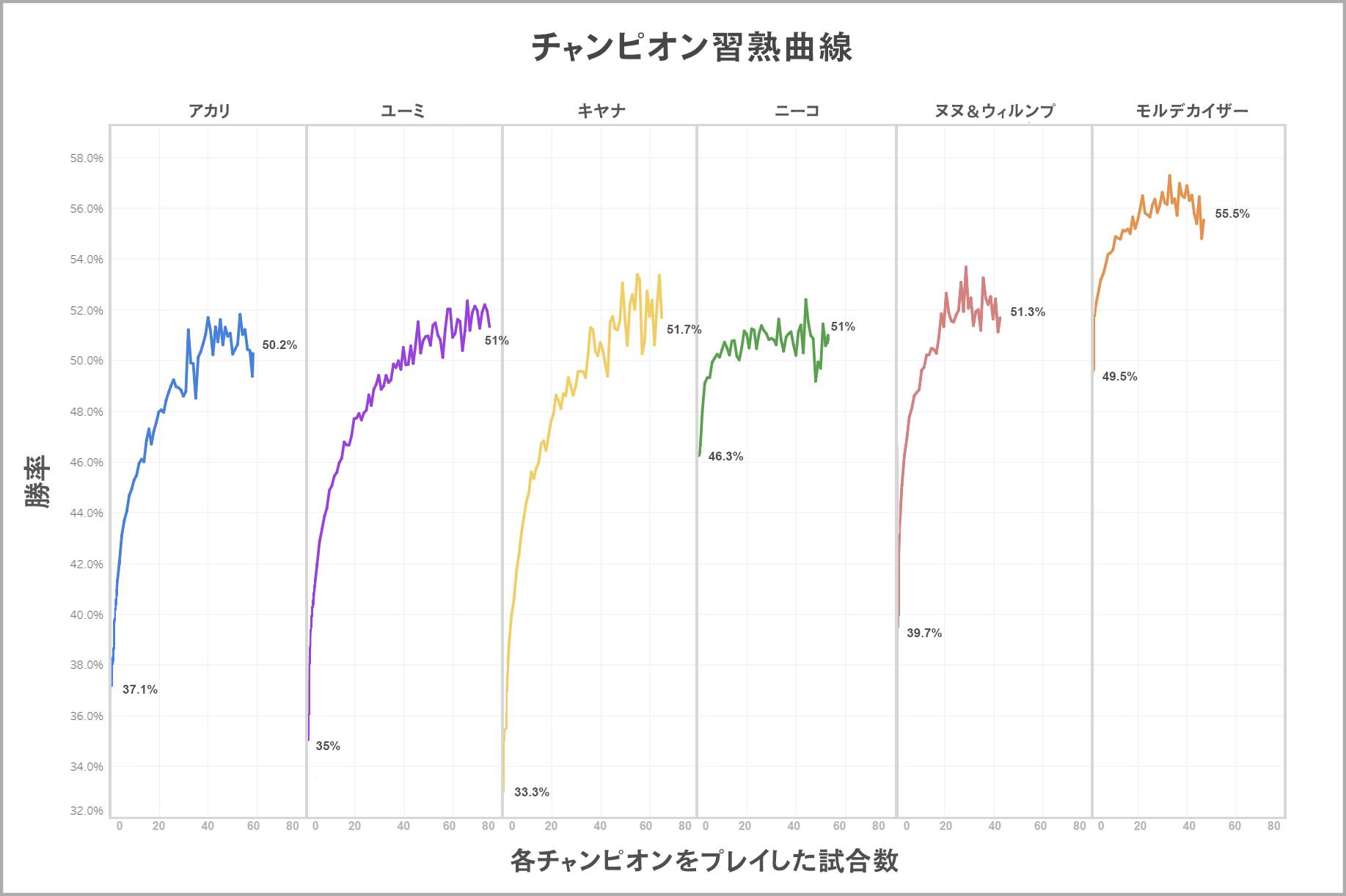 02_Mastery_Curves.jpg