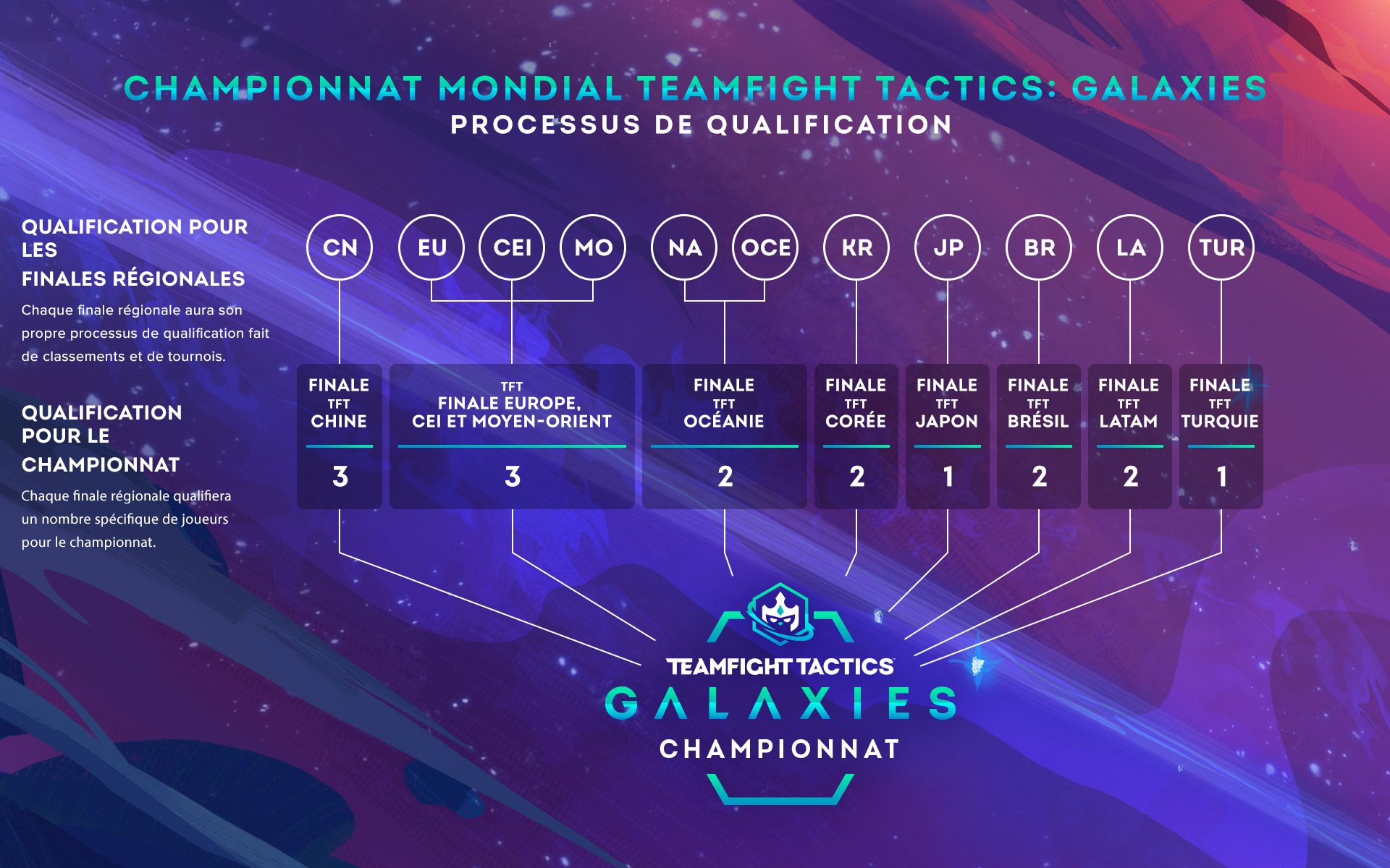 tft-qualificationprocess-graphic-v3.1_NA_OCE-fre.jpg