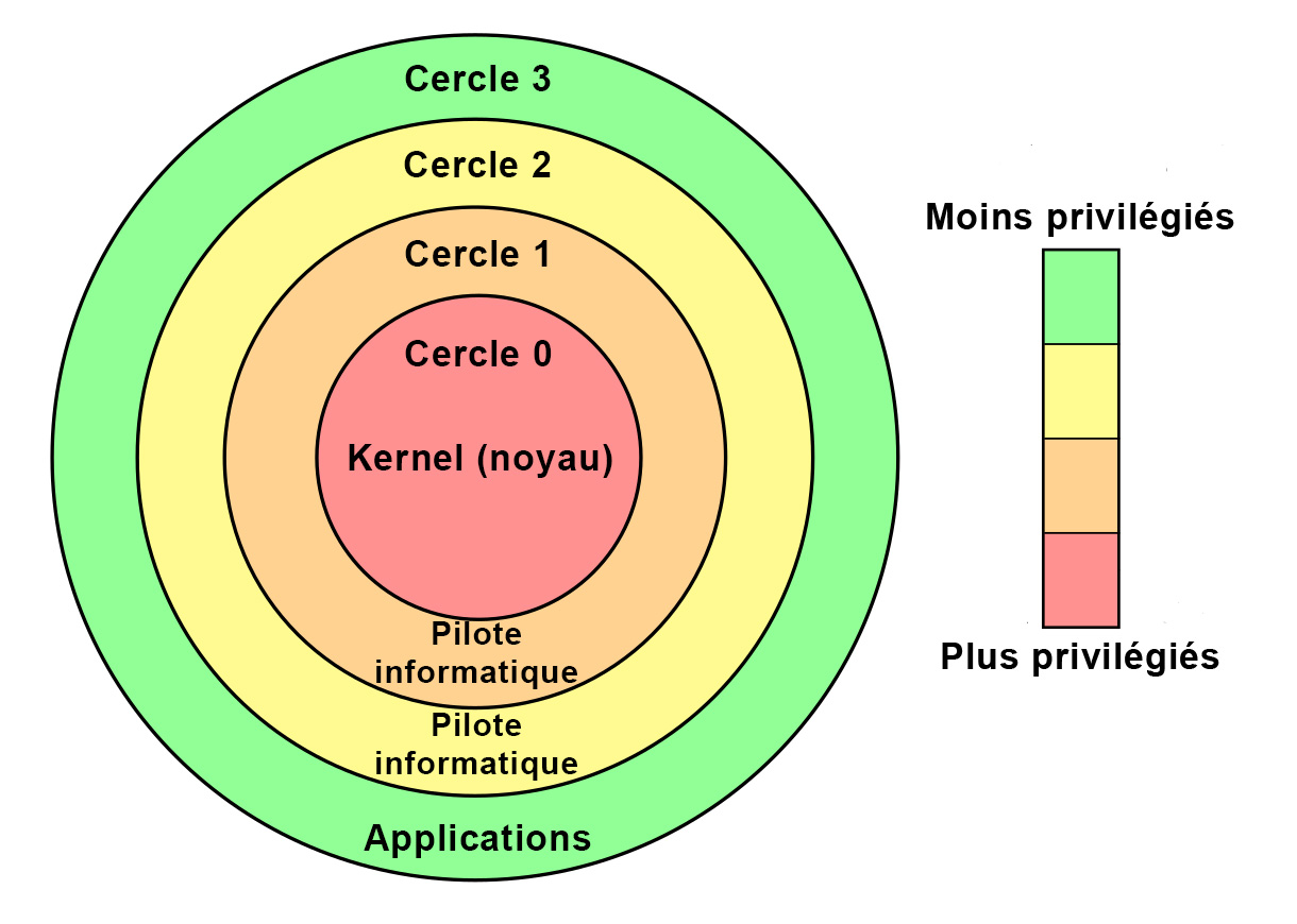 For_Loc_Kernel_Drivers-fre.jpg
