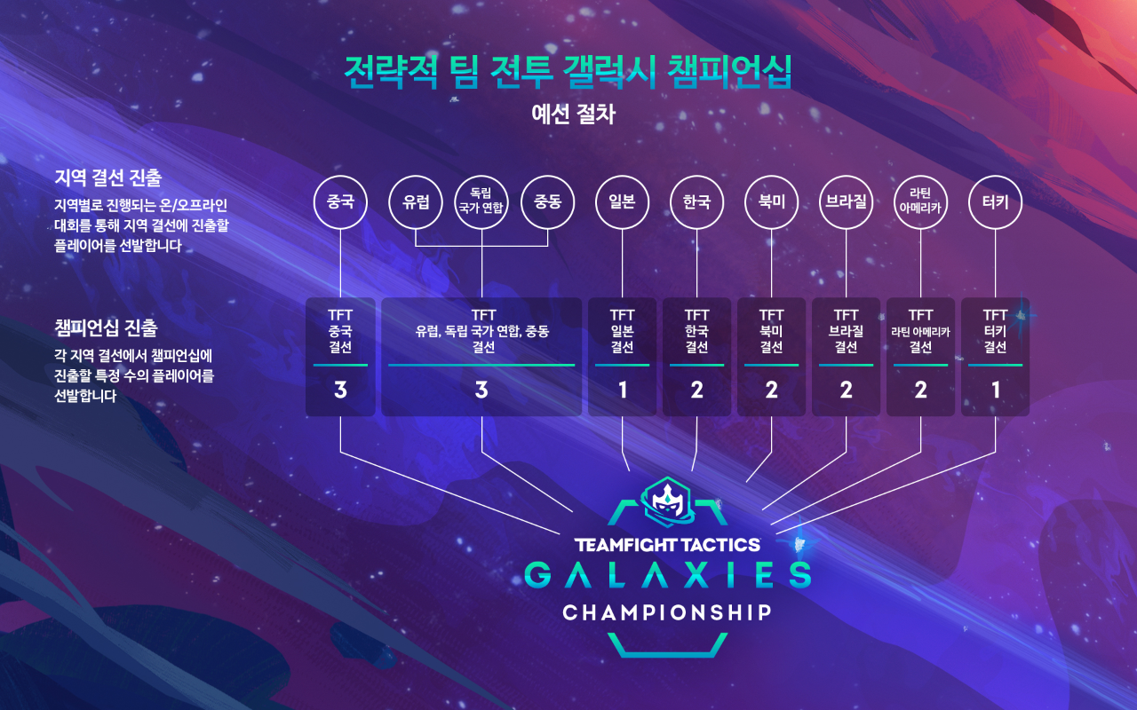 TFT_worlds_kr.png