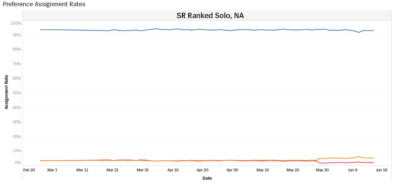 Pref_Assignment_Rates_Ranked_Solo_2020.png