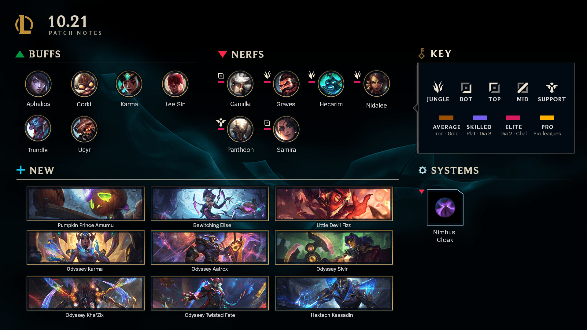 League of Legends Patch Notes 10.21 summary. (Image: Riot Games)