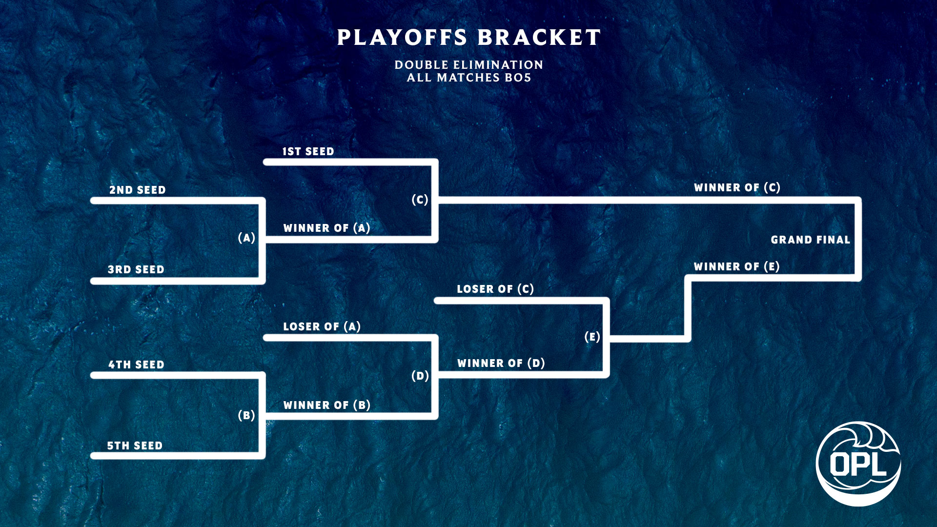 OPLFinalsBracket_Updated.jpg