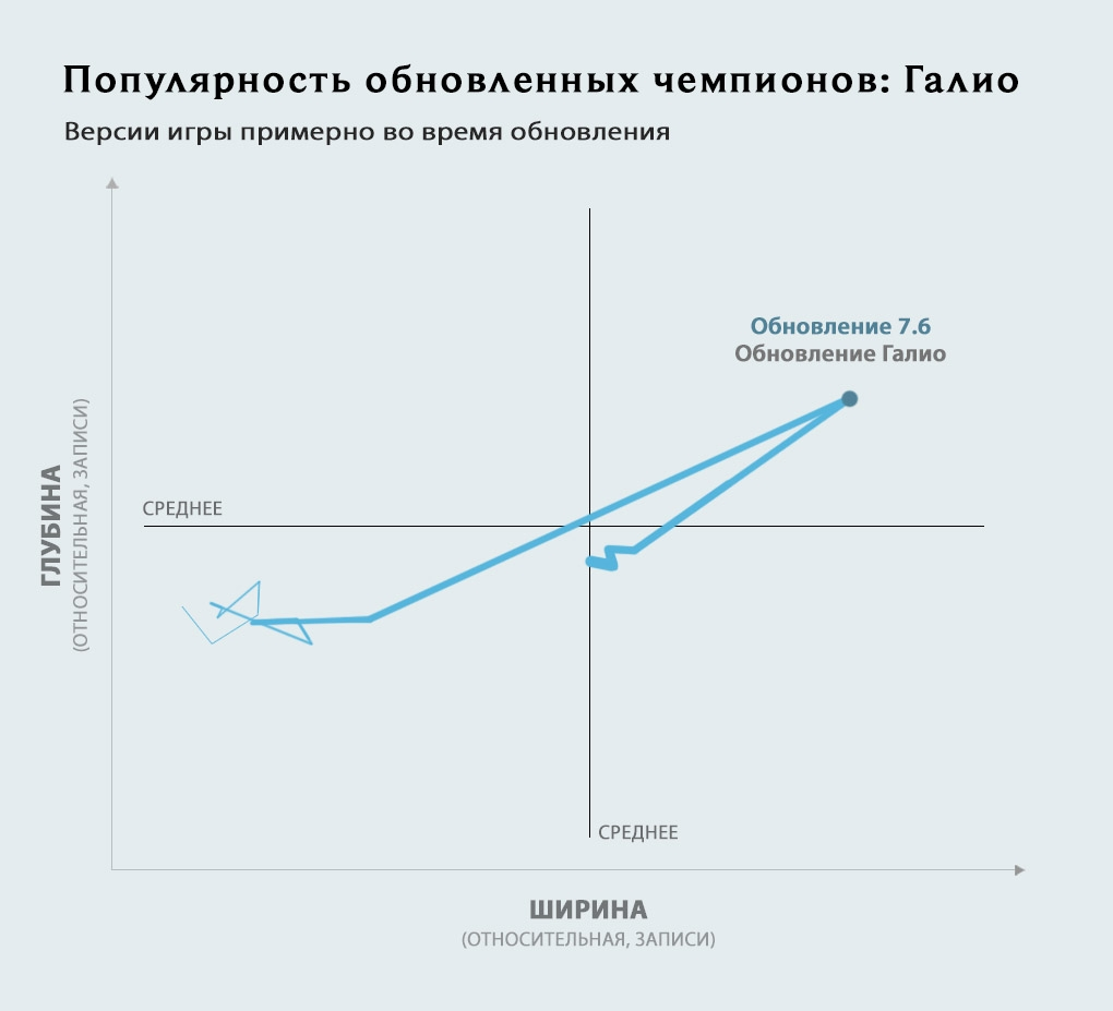 1_graph-updatedchamps_RU_Galio_f4ppwmb6014leniejxwn.jpg