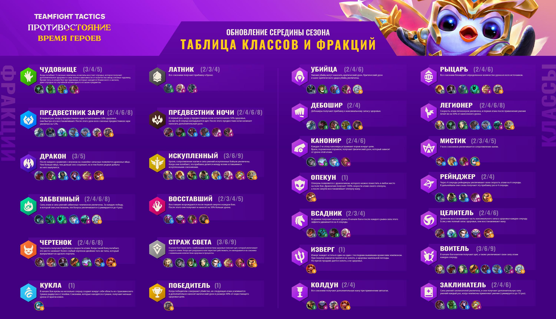 Таблица классов и фракций