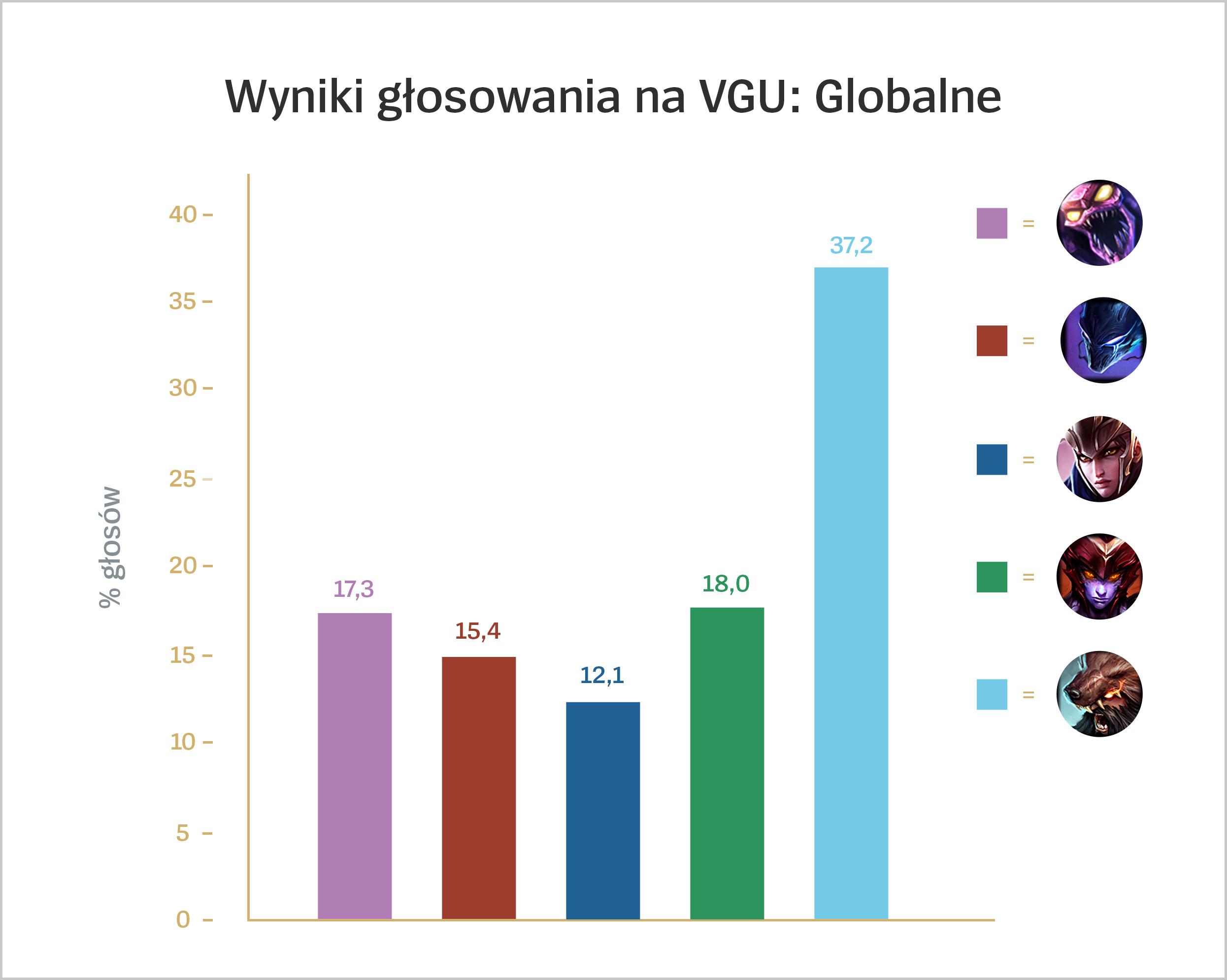 pl_pl_VGU_Voting_Results_For_Loc.jpg