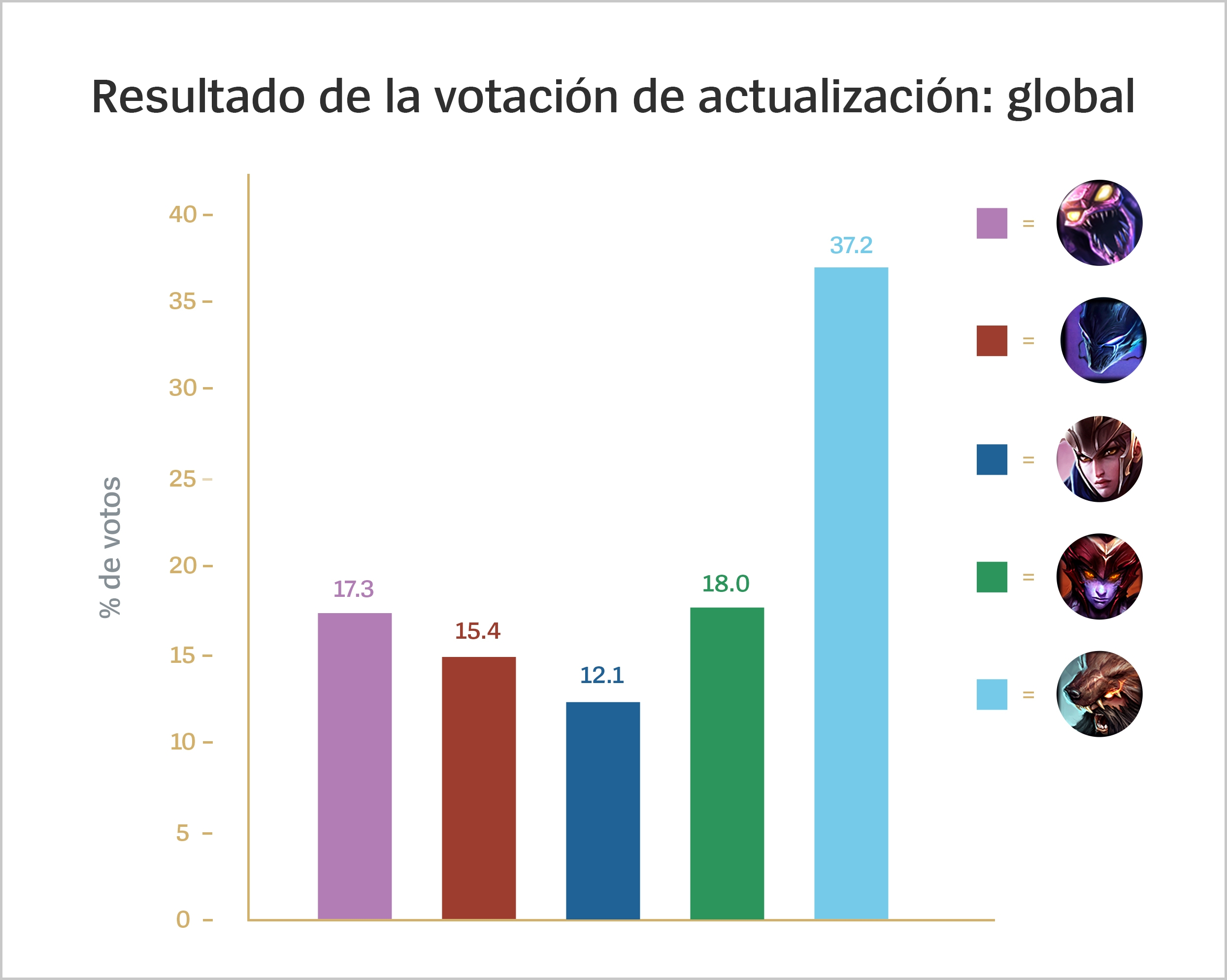 VGU_Voting_Results_For_Loc_spa-MX.jpg