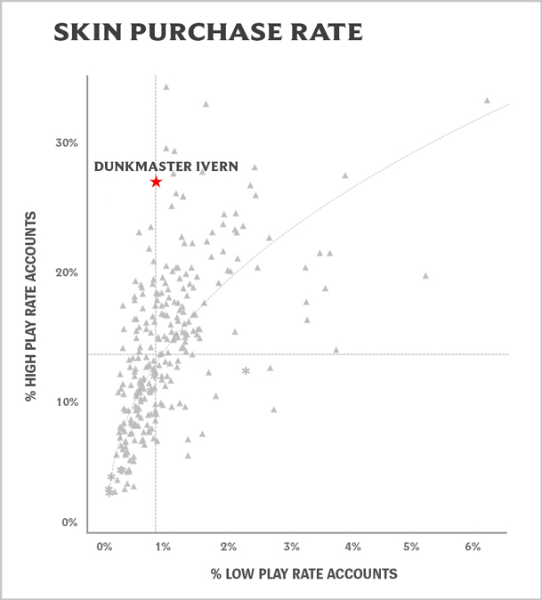 07_Purchase_Rate_Ivern_Graph.jpg