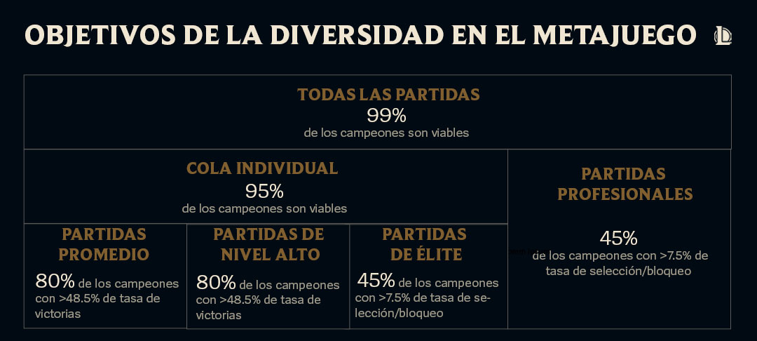 Objetivos de la Diversidad en el Metajuego