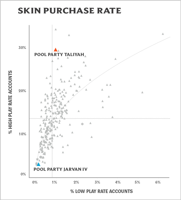 06_Purchase_Rate_Pool_Party_Graph.jpg